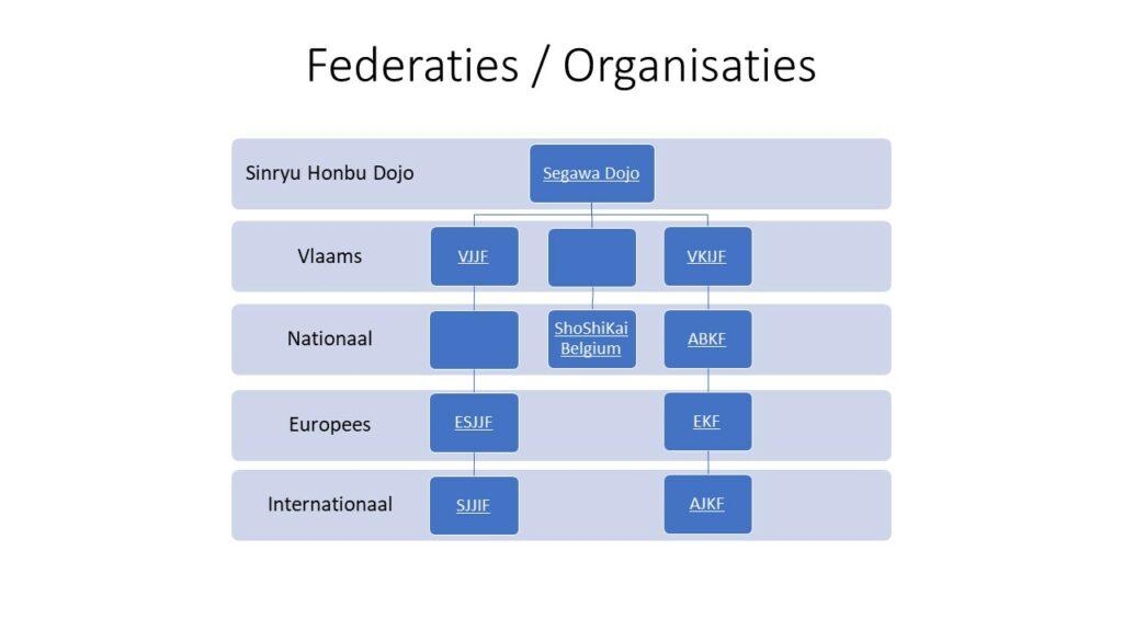 Federaties en Organisaties